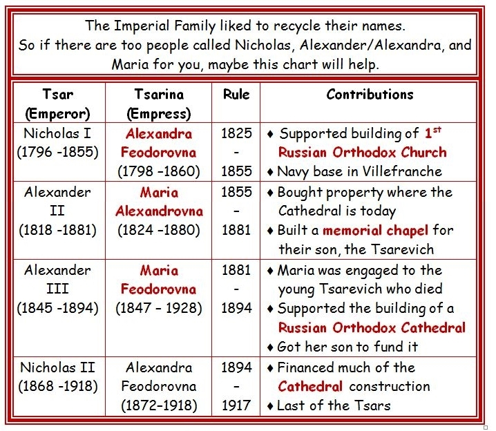 chart Russian Tsarinas Empresses in Nice France